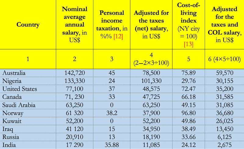 Table 2: Nominal and adjusted average annual salaries of petroleum engineer in selected countries. Source: Compiled and calculated by the author from: Interesting Engineering,4 Petroleum Ninja,5 Trading Economics12 and Numbeo13
