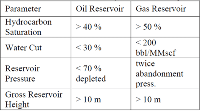 Typical values of some parameters for candidate well selection in hydraulic fracturing. Source: OnePetro