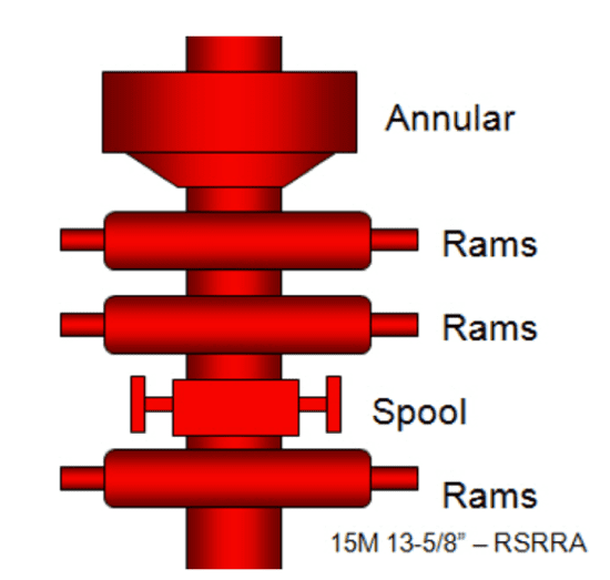 Figure 2: A typical stack arrangement of Blow Out Prevention Equipment2