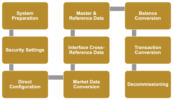 """1. Pre-Cutover — Activities occurring prior to """"the point of no return"""" such as database back-ups, code, configuration deployment (e.g., transports), and system health checks, etc. 2. Cutover — The core effort to populate the new system with necessary information for Day 1, including the loading of master and reference data, writing on opening inventory balances, converting transactions, etc. 3. Post-Cutover — Final tasks readying the new E/CTRM environment and integrated systems for use like resuming background jobs, starting up interfaces, provisioning user access, etc. Within each of these conversion and cutover phases tasks can be reasonably organized into technically or functionally related groups. Below is one possibility for such a structure:"""