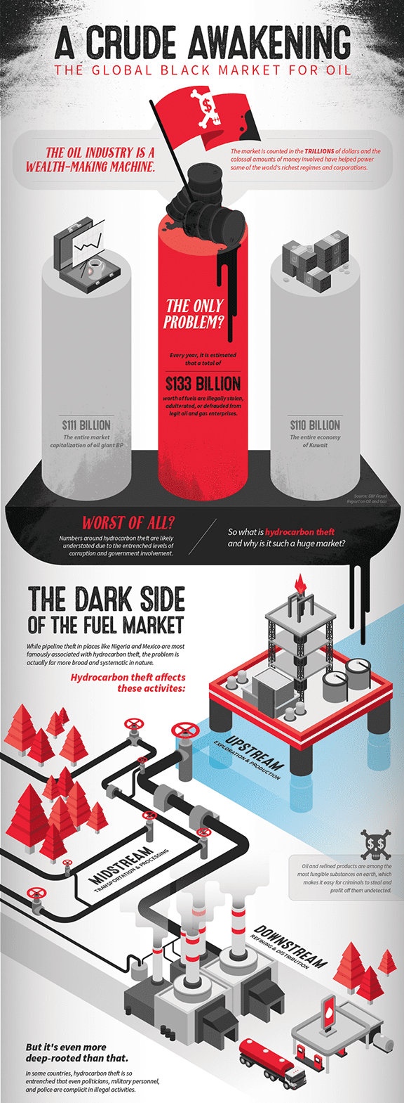 Figure 1. Economic Dimensions of Oil Theft in Selected Countries. Click to view full infographic. Source: www.visualcapitalist.com/global-black-market-fuel-theft [5]