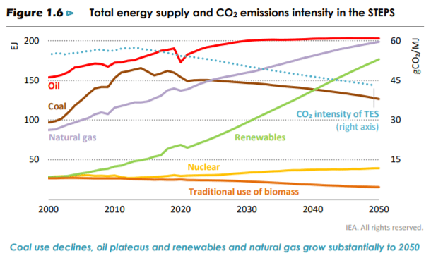 Five Facts About Texas Oil and Gas: TNG's Response to IEA's Net Zero Pathway