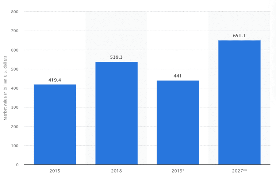Market value of petrochemicals worldwide from 2015 to 2027. Source: Statista