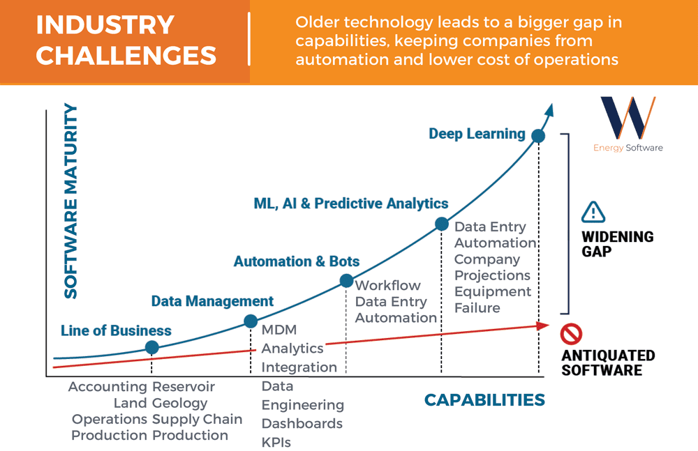 Figure 1: The widening technology capability chasm separating digital innovators from laggards.